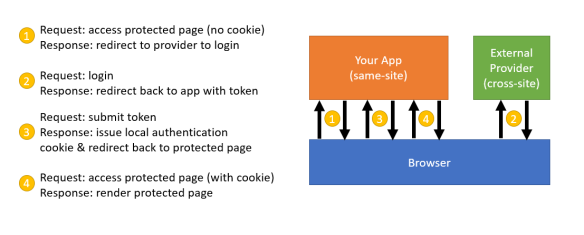 Same-site cookies, ASP NET Core, and external authentication